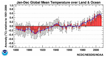 Global Temperatures According to NOAA
