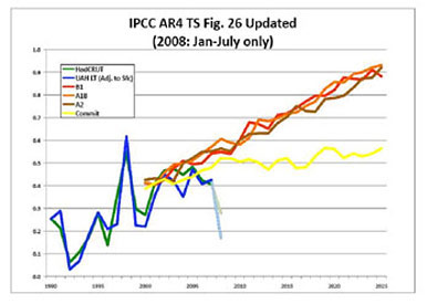 Comparison of UN Projections with Temperatures